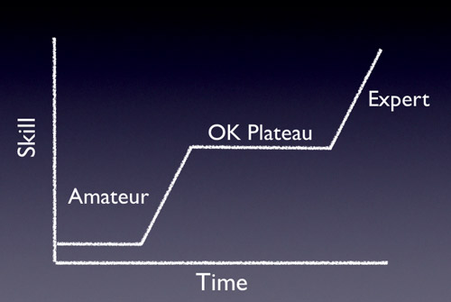 A graph showing the OK plateau